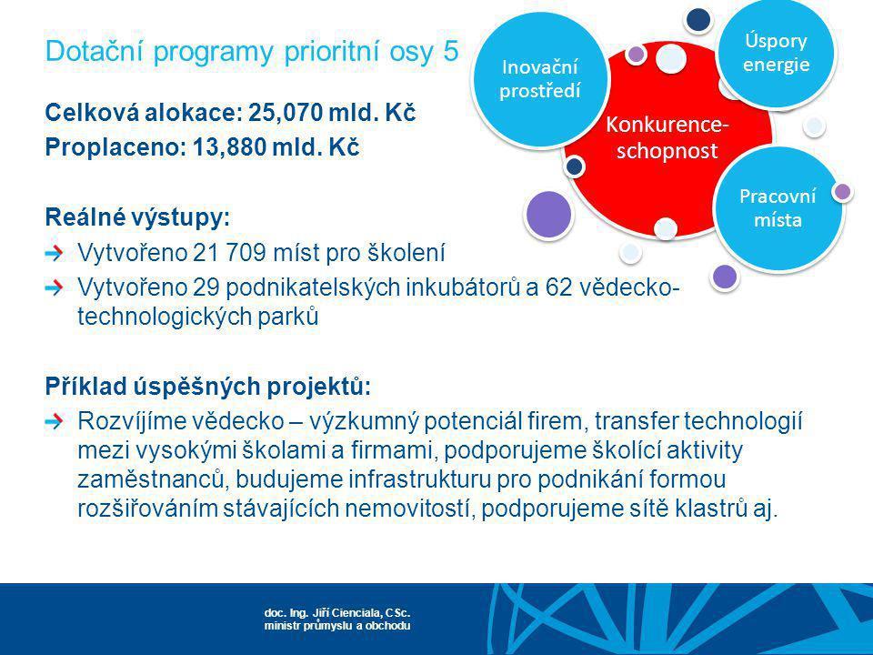 doc. Ing. Jiří Cienciala, CSc. ministr průmyslu a obchodu Konkurence- schopnost Inovační prostředí Pracovní místa Úspory energie Celková alokace: 25,0