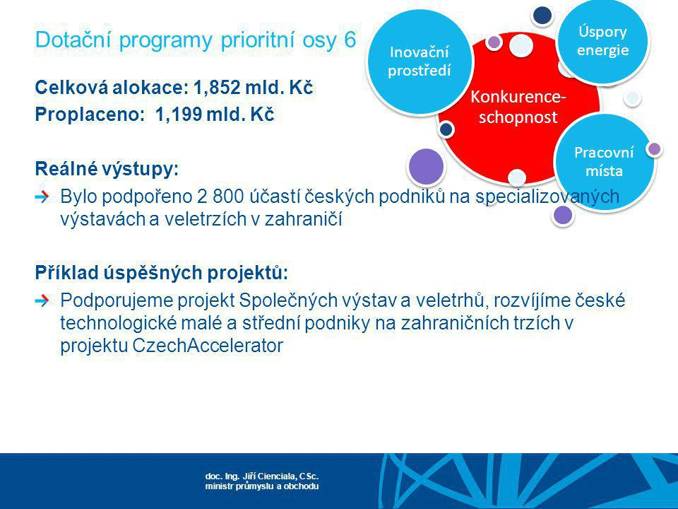 doc. Ing. Jiří Cienciala, CSc. ministr průmyslu a obchodu Konkurence- schopnost Inovační prostředí Pracovní místa Úspory energie Celková alokace: 1,85