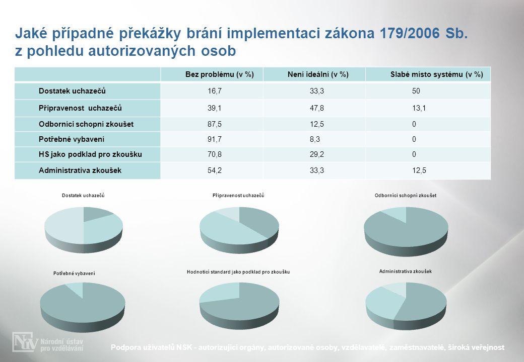 Jaké případné překážky brání implementaci zákona 179/2006 Sb. z pohledu autorizovaných osob Podpora uživatelů NSK - autorizující orgány, autorizované