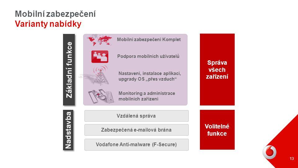 13 Mobilní zabezpečení Varianty nabídky Základní funkce Nadstavba Volitelné funkce Správa všech zařízení Vzdálená správa Zabezpečená e-mailová brána V