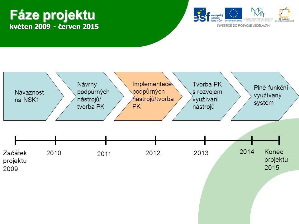 Fáze projektu květen 2009 - červen 2015 Návaznost na NSK1 Plně funkční využívaný systém Implementace podpůrných nástrojů/tvorba PK Návrhy podpůrných nástrojů/ tvorba PK Tvorba PK s rozvojem využívání nástrojů Začátek projektu 2009 2010 2011 2012 2013 2014 Konec projektu 2015