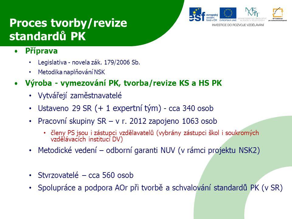 Příprava Legislativa - novela zák. 179/2006 Sb.