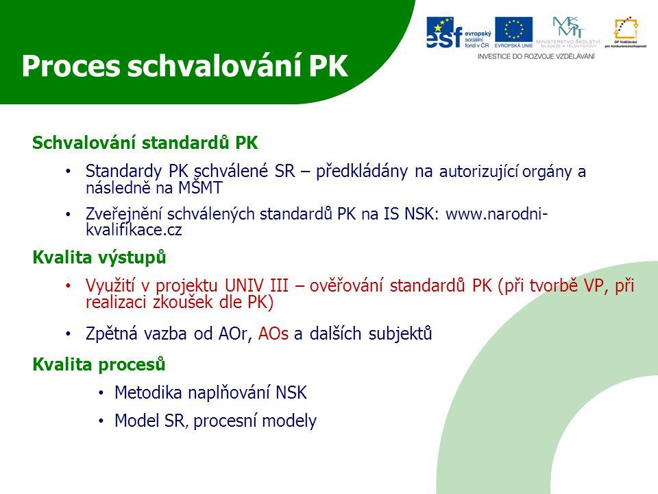 Schvalování standardů PK Standardy PK schválené SR – předkládány na autorizující orgány a následně na MŠMT Zveřejnění schválených standardů PK na IS NSK: www.narodni- kvalifikace.cz Kvalita výstupů Využití v projektu UNIV III – ověřování standardů PK (při tvorbě VP, při realizaci zkoušek dle PK) Zpětná vazba od AOr, AOs a dalších subjektů Kvalita procesů Metodika naplňování NSK Model SR, procesní modely Proces schvalování PK