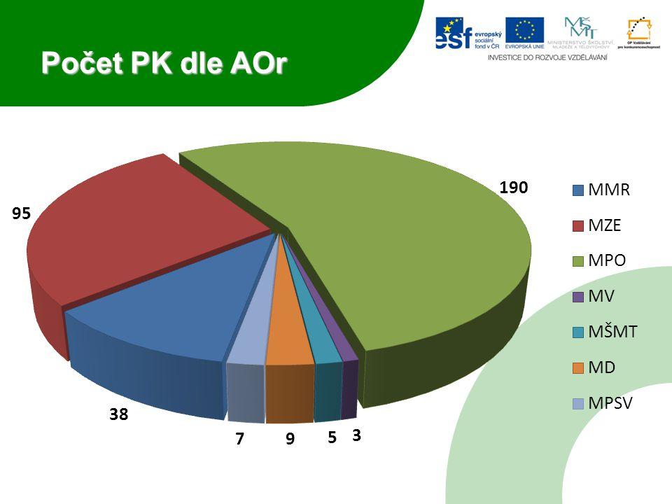 Počet PK dle AOr