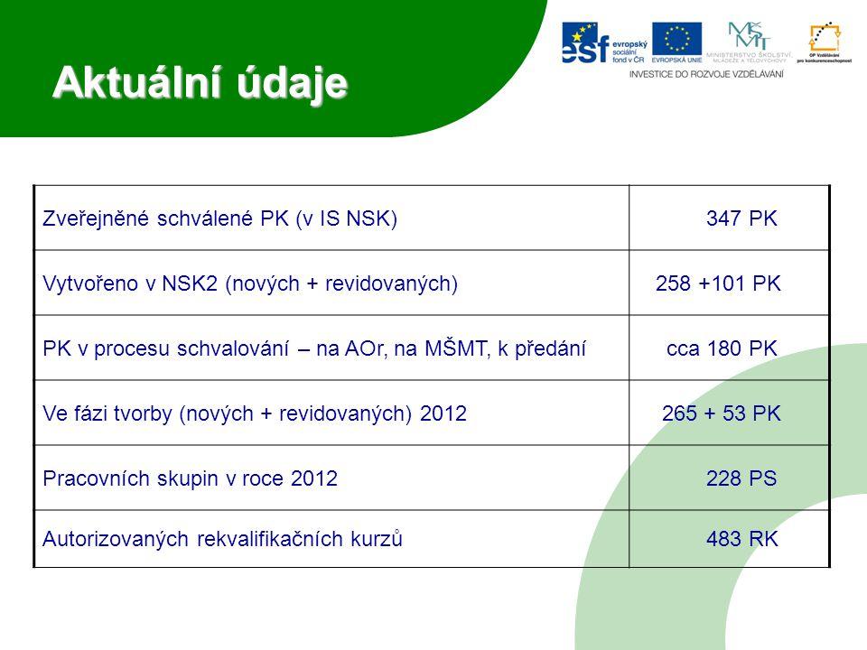 Aktuální údaje Zveřejněné schválené PK (v IS NSK)347 PK Vytvořeno v NSK2 (nových + revidovaných) 258 +101 PK PK v procesu schvalování – na AOr, na MŠMT, k předánícca 180 PK Ve fázi tvorby (nových + revidovaných) 2012 265 + 53 PK Pracovních skupin v roce 2012228 PS Autorizovaných rekvalifikačních kurzů483 RK