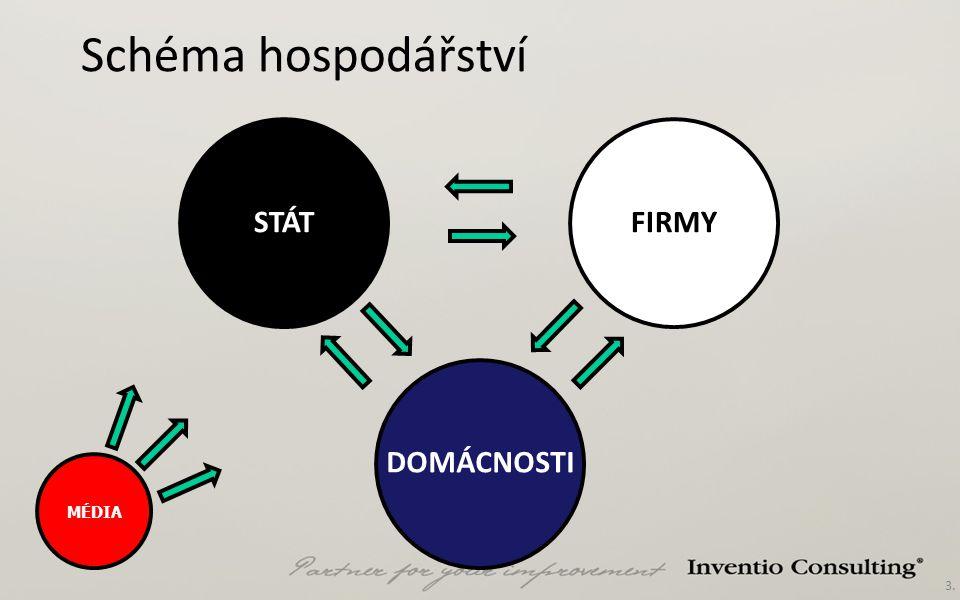 3. Schéma hospodářství STÁTFIRMY DOMÁCNOSTI MÉDIA