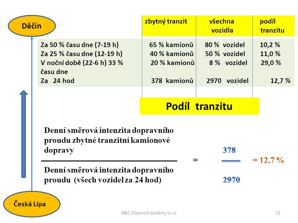 zbytný tranzit všechna podíl vozidla tranzitu Za 50 % času dne (7-19 h) 65 % kamionů 80 % vozidel 10,2 % Za 25 % času dne (12-19 h) 40 % kamionů 50 %