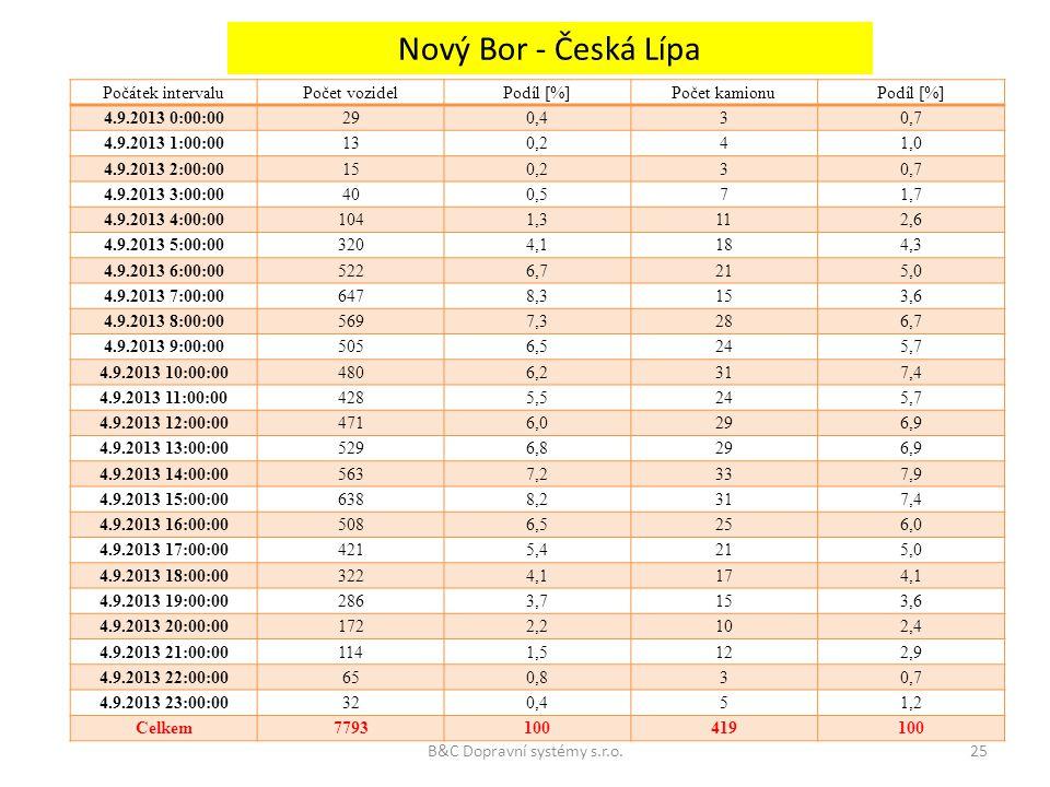 Počátek intervaluPočet vozidelPodíl [%]Počet kamionuPodíl [%] 4.9.2013 0:00:00290,430,7 4.9.2013 1:00:00130,241,0 4.9.2013 2:00:00150,230,7 4.9.2013 3