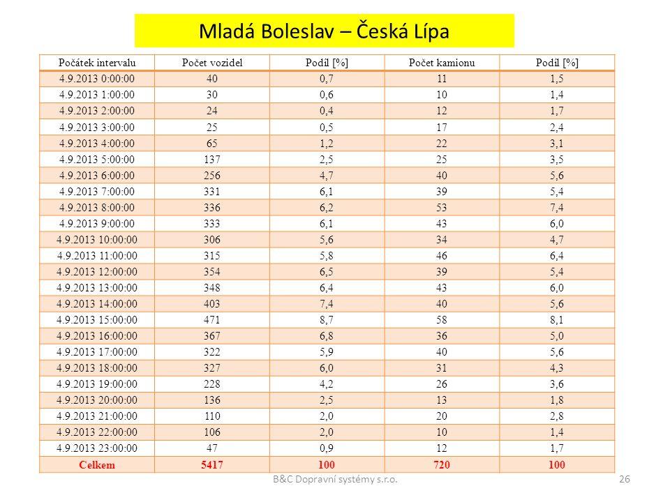 Mladá Boleslav – Česká Lípa Počátek intervaluPočet vozidelPodíl [%]Počet kamionuPodíl [%] 4.9.2013 0:00:00400,7111,5 4.9.2013 1:00:00300,6101,4 4.9.20