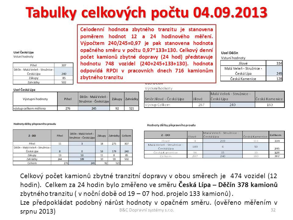 Tabulky celkových počtu 04.09.2013 Hodnoty dělby přepravního proudu Celkový počet kamionů zbytné tranzitní dopravy v obou směrech je 474 vozidel (12 h