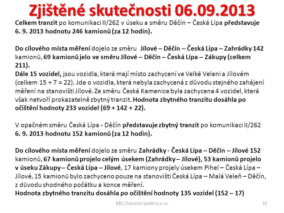 Zjištěné skutečnosti 06.09.2013 Celkem tranzit po komunikaci II/262 v úseku a směru Děčín – Česká Lípa představuje 6. 9. 2013 hodnotu 246 kamionů (za