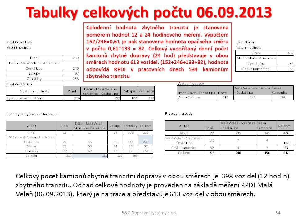 Tabulky celkových počtu 06.09.2013 Celkový počet kamionů zbytné tranzitní dopravy v obou směrech je 398 vozidel (12 hodin).