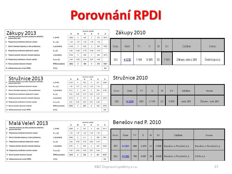 Porovnání RPDI Zákupy 2013 Zákupy 2010 Stružnice 2013 Stružnice 2010 Malá Veleň 2013 Benešov nad P. 2010 B&C Dopravní systémy s.r.o.37