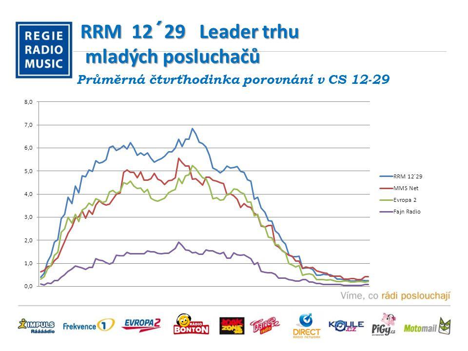 RRM 12´29 Leader trhu mladých posluchačů Průměrná čtvrťhodinka porovnání v CS 12-29