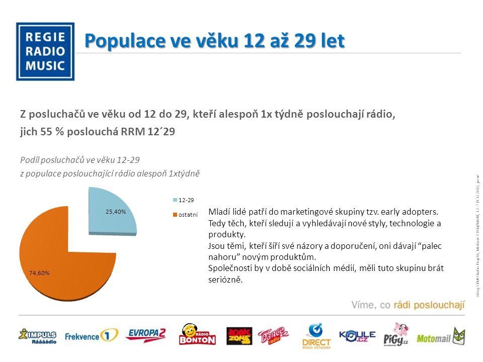 Populace ve věku 12 až 29 let Z posluchačů ve věku od 12 do 29, kteří alespoň 1x týdně poslouchají rádio, jich 55 % poslouchá RRM 12´29 Podíl posluchačů ve věku 12-29 z populace poslouchající rádio alespoň 1xtýdně Mladí lidé patří do marketingové skupiny tzv.