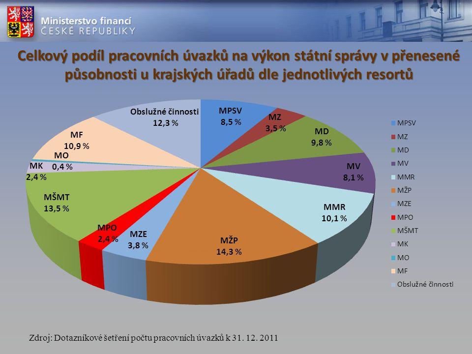 Resort podíl (v %) příspěvek (v tis.