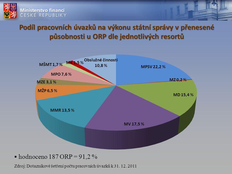 Podíl pracovních úvazků na výkonu státní správy v přenesené působnosti u ORP dle jednotlivých resortů Zdroj: Dotazníkové šetření počtu pracovních úvazků k 31.