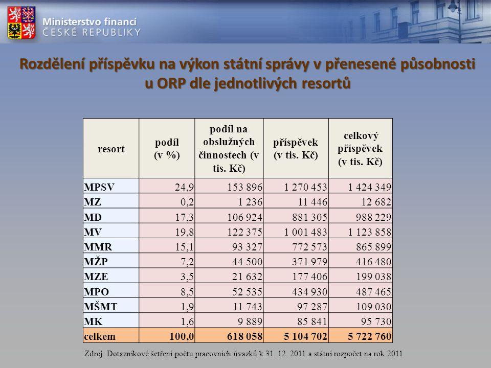 Dotazníkové šetření počtu pracovních úvazků vykonávajících státní správu v přenesené působnosti na ORP k 31.