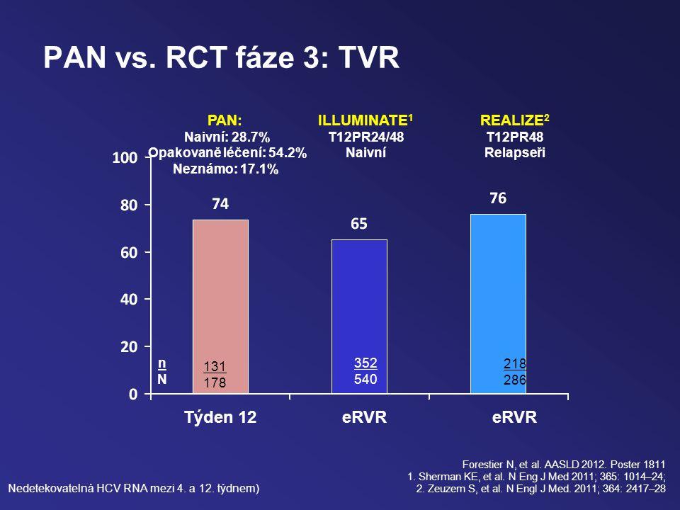 PAN vs. RCT fáze 3: TVR Forestier N, et al. AASLD 2012.