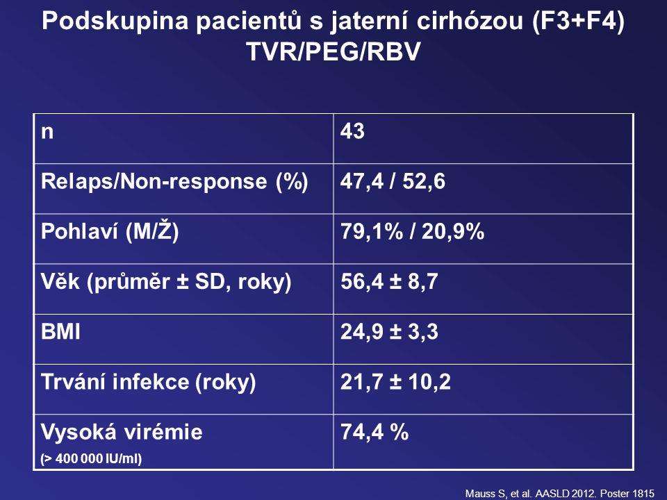 Podskupina pacientů s jaterní cirhózou (F3+F4) TVR/PEG/RBV n43 Relaps/Non-response (%)47,4 / 52,6 Pohlaví (M/Ž)79,1% / 20,9% Věk (průměr ± SD, roky)56,4 ± 8,7 BMI24,9 ± 3,3 Trvání infekce (roky)21,7 ± 10,2 Vysoká virémie (> 400 000 IU/ml) 74,4 % Mauss S, et al.