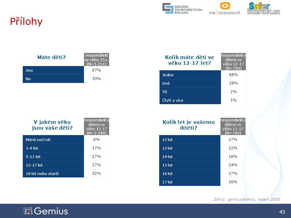 4545 4545 45 Zdroj: gemiusAdHoc, leden 2009 respondenti s dětmi ve věku 12-17 (N=789) 12 let17% 13 let12% 14 let16% 15 let24% 16 let17% 17 let16% respondenti s dětmi ve věku 12-17 (N=3 249) Méně než rok6% 1-4 let17% 5-11 let27% 12-17 let27% 18 let nebo starší52% Přílohy respondenti ve věku 25+.