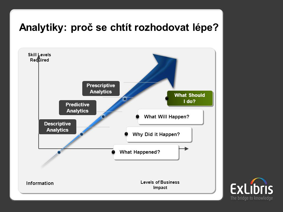18 Analytiky: proč se chtít rozhodovat lépe? Levels of Business Impact What Happened? Why Did it Happen? What Will Happen? Skill Levels Required Descr
