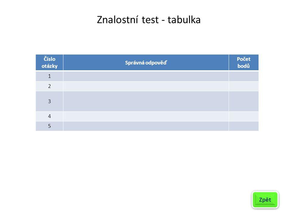 Znalostní test - tabulka Číslo otázky Správná odpověď Počet bodů 1 2 3 4 5 Zpět