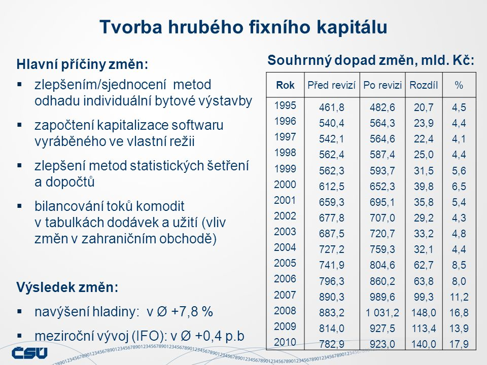 Hlavní příčiny změn:  zlepšením/sjednocení metod odhadu individuální bytové výstavby  započtení kapitalizace softwaru vyráběného ve vlastní režii  zlepšení metod statistických šetření a dopočtů  bilancování toků komodit v tabulkách dodávek a užití (vliv změn v zahraničním obchodě) Výsledek změn:  navýšení hladiny: v Ø +7,8 %  meziroční vývoj (IFO): v Ø +0,4 p.b Tvorba hrubého fixního kapitálu Souhrnný dopad změn, mld.