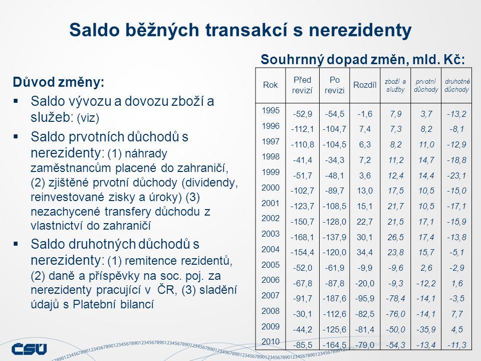 Saldo běžných transakcí s nerezidenty Důvod změny:  Saldo vývozu a dovozu zboží a služeb: (viz)  Saldo prvotních důchodů s nerezidenty: (1) náhrady zaměstnancům placené do zahraničí, (2) zjištěné prvotní důchody (dividendy, reinvestované zisky a úroky) (3) nezachycené transfery důchodu z vlastnictví do zahraničí  Saldo druhotných důchodů s nerezidenty: (1) remitence rezidentů, (2) daně a příspěvky na soc.