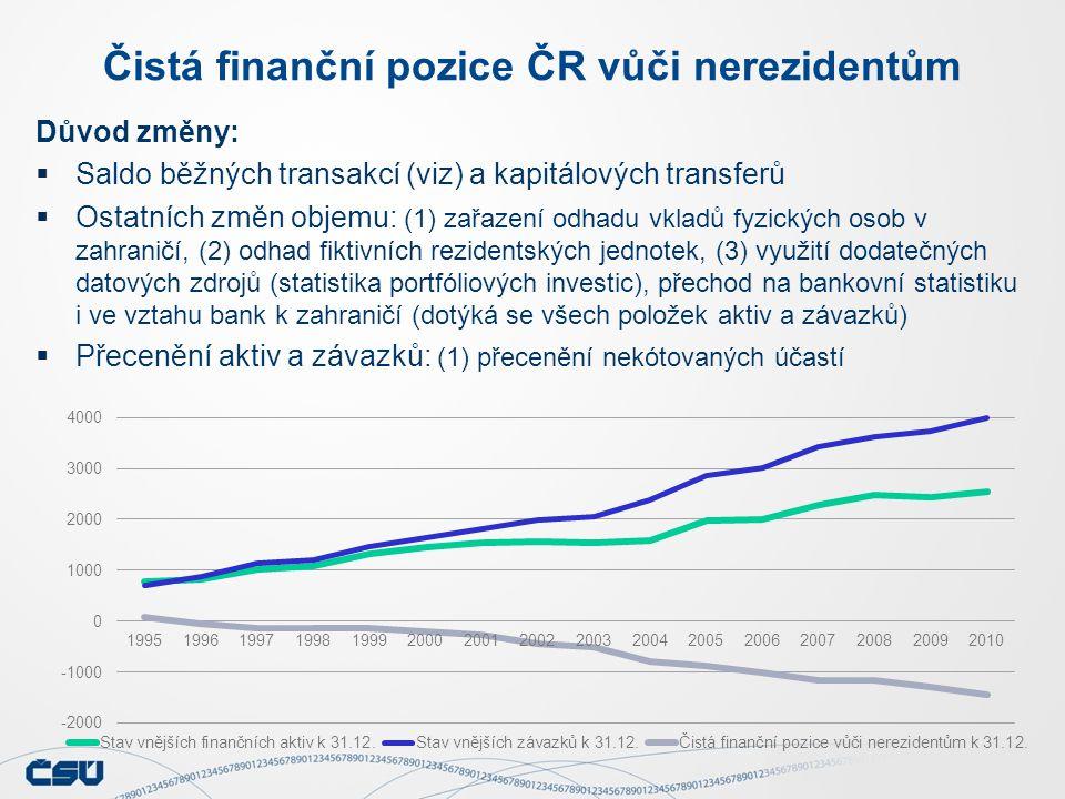 Čistá finanční pozice ČR vůči nerezidentům Důvod změny:  Saldo běžných transakcí (viz) a kapitálových transferů  Ostatních změn objemu: (1) zařazení odhadu vkladů fyzických osob v zahraničí, (2) odhad fiktivních rezidentských jednotek, (3) využití dodatečných datových zdrojů (statistika portfóliových investic), přechod na bankovní statistiku i ve vztahu bank k zahraničí (dotýká se všech položek aktiv a závazků)  Přecenění aktiv a závazků: (1) přecenění nekótovaných účastí
