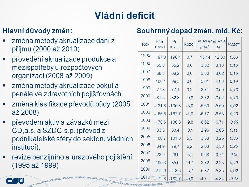 Vládní deficit Hlavní důvody změn:  změna metody akrualizace daní z příjmů (2000 až 2010)  provedení akrualizace produkce a mezispotřeby u rozpočtových organizací (2008 až 2009)  změna metody akrualizace pokut a penále ve zdravotních pojišťovnách  změna klasifikace převodů půdy (2005 až 2008)  převodem aktiv a závazků mezi ČD,a.s.
