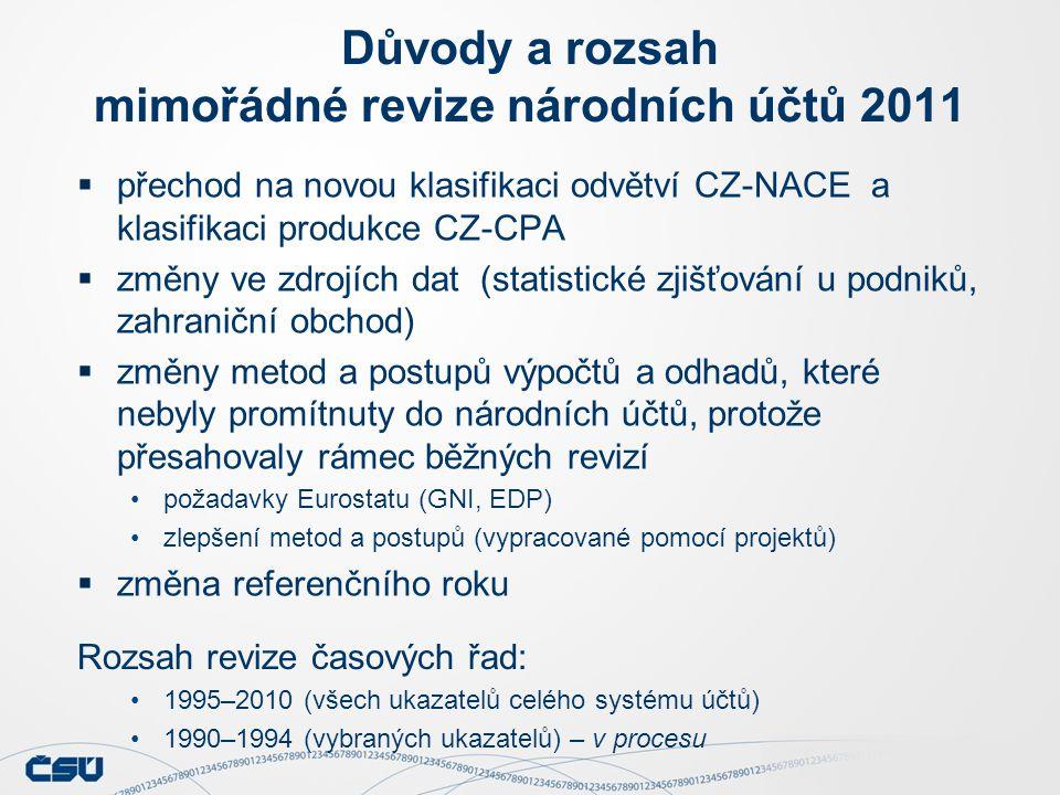 Důvody a rozsah mimořádné revize národních účtů 2011  přechod na novou klasifikaci odvětví CZ-NACE a klasifikaci produkce CZ-CPA  změny ve zdrojích dat (statistické zjišťování u podniků, zahraniční obchod)  změny metod a postupů výpočtů a odhadů, které nebyly promítnuty do národních účtů, protože přesahovaly rámec běžných revizí požadavky Eurostatu (GNI, EDP) zlepšení metod a postupů (vypracované pomocí projektů)  změna referenčního roku Rozsah revize časových řad: 1995–2010 (všech ukazatelů celého systému účtů) 1990–1994 (vybraných ukazatelů) – v procesu