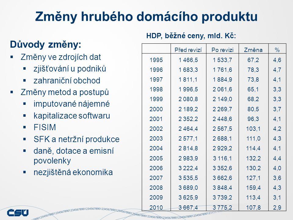 Změny hladiny HDP (běžné ceny, mld. Kč)