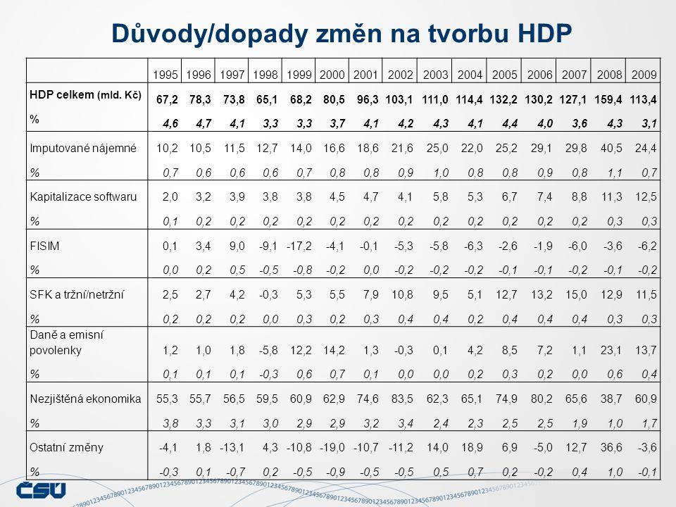 Důvody/dopady změn na tvorbu HDP 199519961997199819992000200120022003200420052006200720082009 HDP celkem (mld.