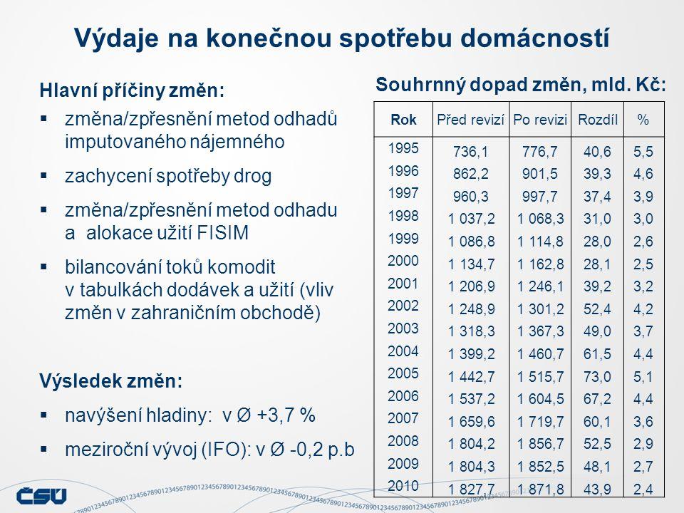 Hlavní příčiny změn:  změna/zpřesnění metod odhadů imputovaného nájemného  zachycení spotřeby drog  změna/zpřesnění metod odhadu a alokace užití FISIM  bilancování toků komodit v tabulkách dodávek a užití (vliv změn v zahraničním obchodě) Výsledek změn:  navýšení hladiny: v Ø +3,7 %  meziroční vývoj (IFO): v Ø -0,2 p.b Výdaje na konečnou spotřebu domácností Souhrnný dopad změn, mld.
