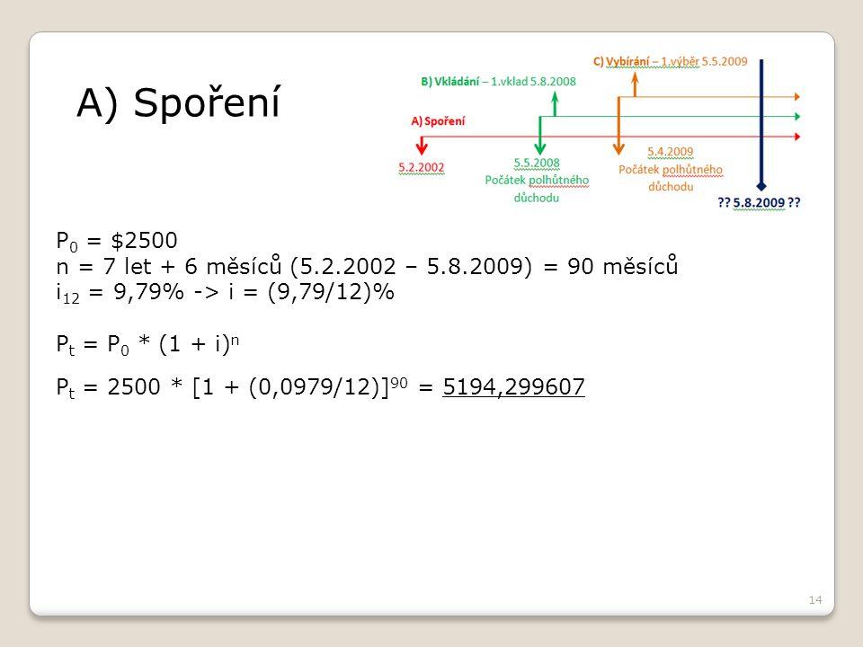 14 A) Spoření P 0 = $2500 n = 7 let + 6 měsíců (5.2.2002 – 5.8.2009) = 90 měsíců i 12 = 9,79% -> i = (9,79/12)% P t = P 0 * (1 + i) n P t = 2500 * [1 + (0,0979/12)] 90 = 5194,299607