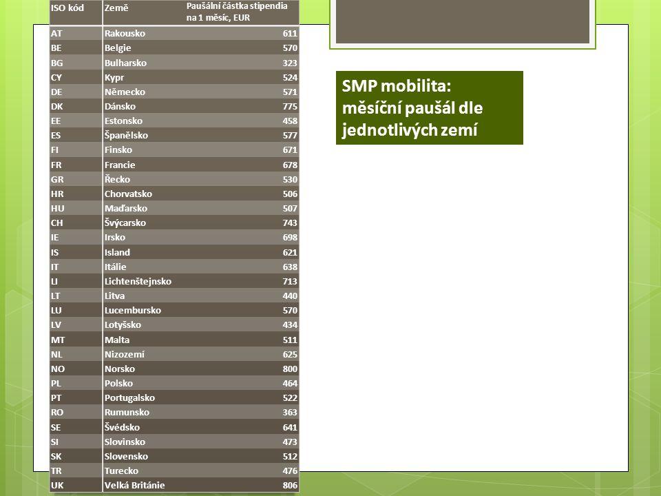 SMP mobilita: měsíční paušál dle jednotlivých zemí