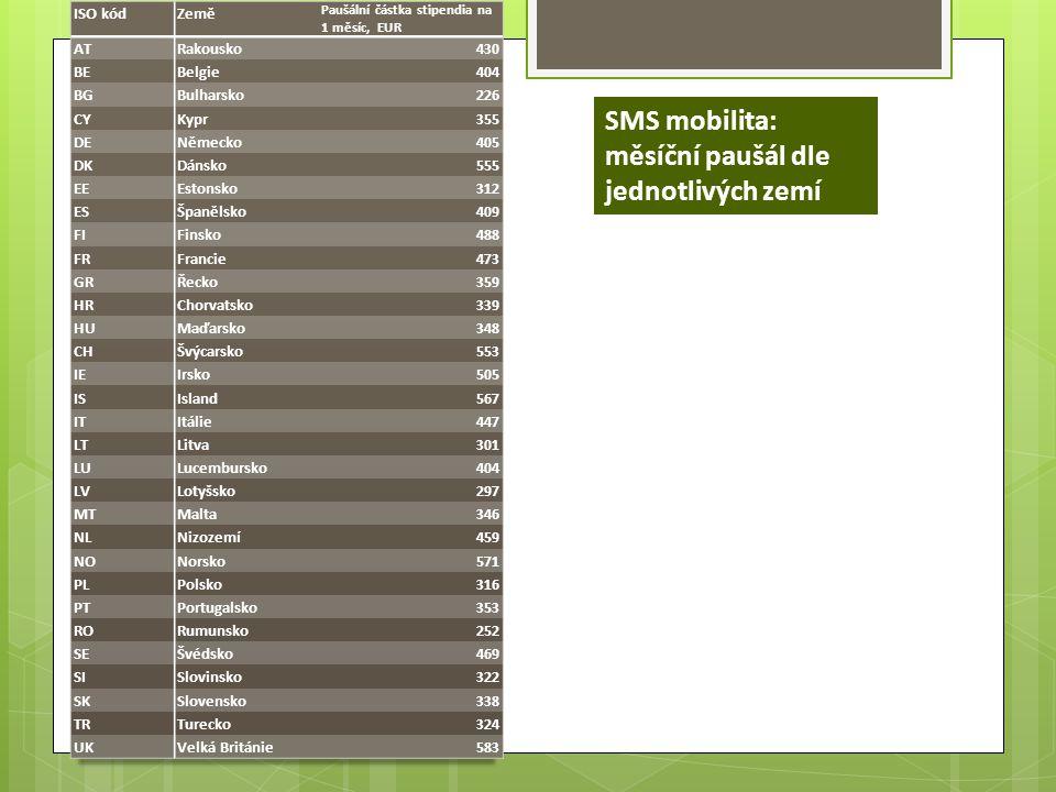 SMS mobilita: měsíční paušál dle jednotlivých zemí