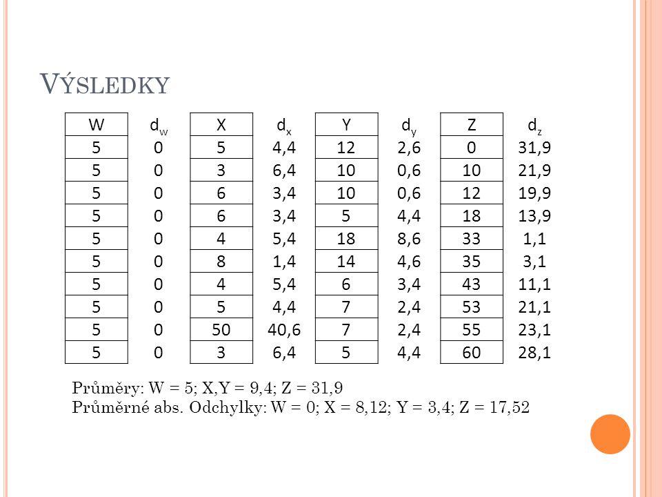 V ÝSLEDKY W dwdw X dxdx Y dydy Z dzdz 5 0 5 4,4 12 2,6 0 31,9 5 0 3 6,4 10 0,6 10 21,9 5 0 6 3,4 10 0,6 12 19,9 5 0 6 3,4 5 4,4 18 13,9 5 0 4 5,4 18 8