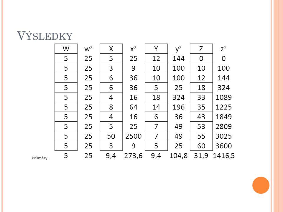 V ÝSLEDKY W w2w2 X x2x2 Y y2y2 Z z2z2 5 25 5 12 144 0 0 5 25 3 9 10 100 10 100 5 25 6 36 10 100 12 144 5 25 6 36 5 25 18 324 5 25 4 16 18 324 33 1089
