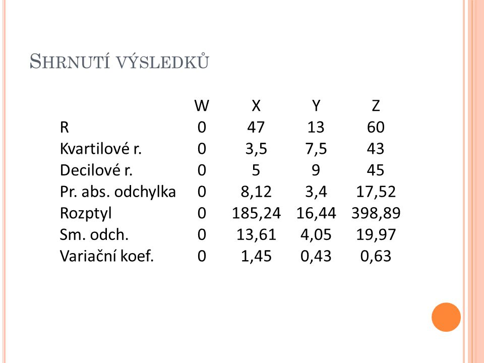 S HRNUTÍ VÝSLEDKŮ WXYZ R0471360 Kvartilové r.03,57,543 Decilové r.05945 Pr. abs. odchylka08,123,417,52 Rozptyl0185,2416,44398,89 Sm. odch.013,614,0519