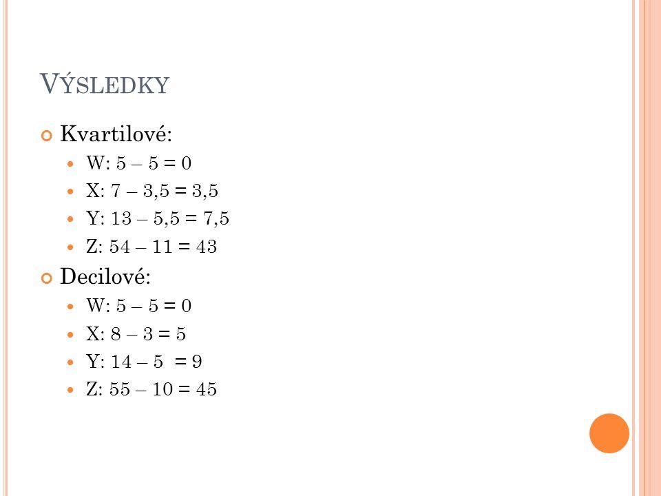 V ÝSLEDKY Kvartilové: W: 5 – 5 = 0 X: 7 – 3,5 = 3,5 Y: 13 – 5,5 = 7,5 Z: 54 – 11 = 43 Decilové: W: 5 – 5 = 0 X: 8 – 3 = 5 Y: 14 – 5 = 9 Z: 55 – 10 = 4