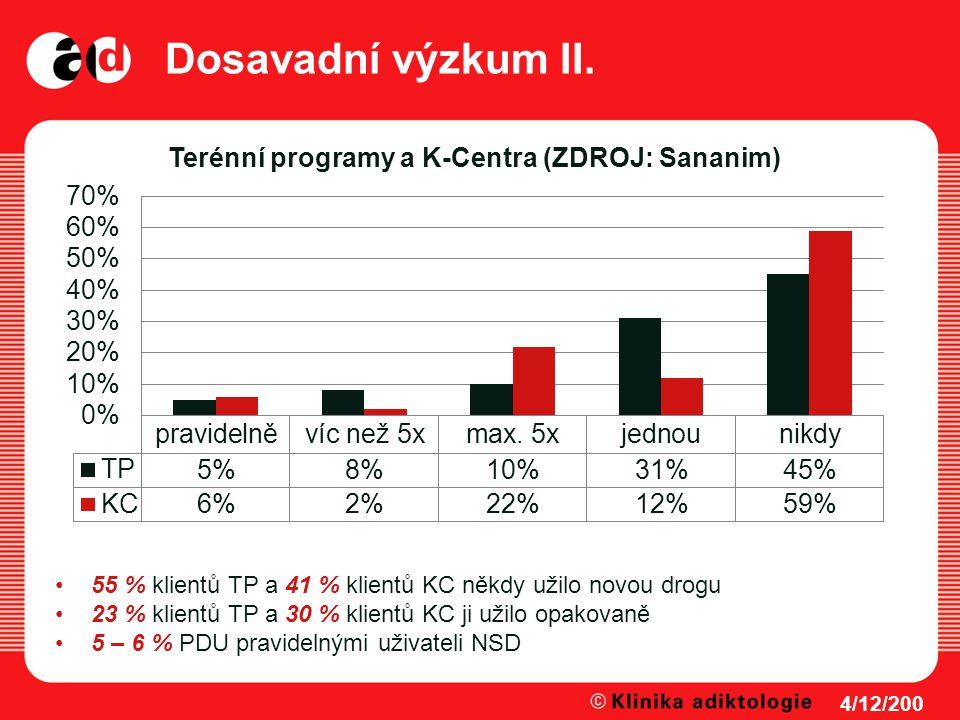 Dosavadní výzkum II. 4/12/200 8 55 % klientů TP a 41 % klientů KC někdy užilo novou drogu 23 % klientů TP a 30 % klientů KC ji užilo opakovaně 5 – 6 %
