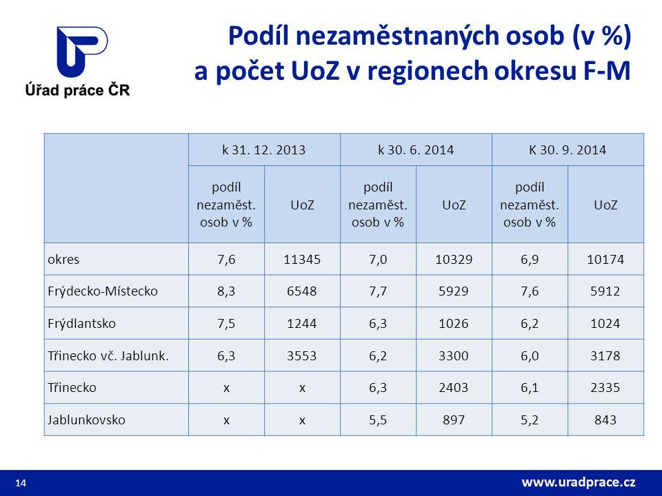 Podíl nezaměstnaných osob (v %) a počet UoZ v regionech okresu F-M k 31.