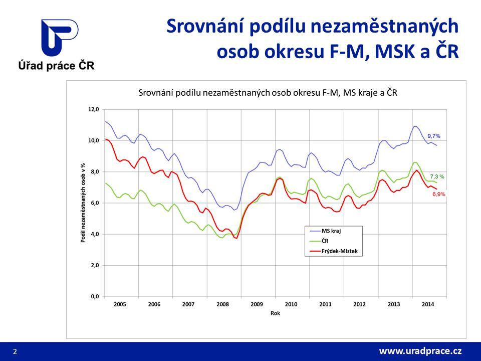 Srovnání podílu nezaměstnaných osob okresu F-M, MSK a ČR 2