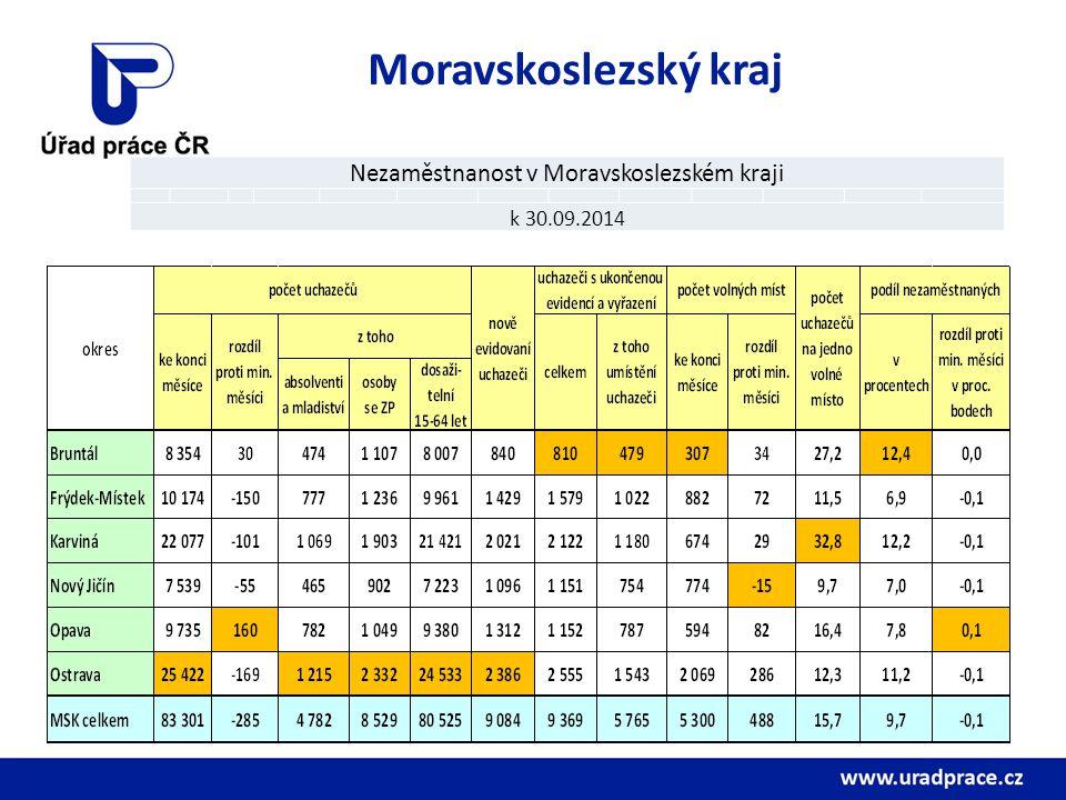 Moravskoslezský kraj Nezaměstnanost v Moravskoslezském kraji k 30.09.2014