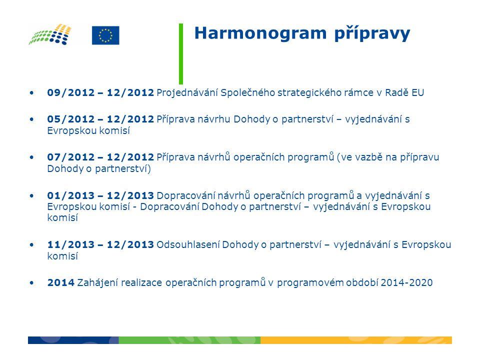 09/2012 – 12/2012 Projednávání Společného strategického rámce v Radě EU 05/2012 – 12/2012 Příprava návrhu Dohody o partnerství – vyjednávání s Evropskou komisí 07/2012 – 12/2012 Příprava návrhů operačních programů (ve vazbě na přípravu Dohody o partnerství) 01/2013 – 12/2013 Dopracování návrhů operačních programů a vyjednávání s Evropskou komisí - Dopracování Dohody o partnerství – vyjednávání s Evropskou komisí 11/2013 – 12/2013 Odsouhlasení Dohody o partnerství – vyjednávání s Evropskou komisí 2014 Zahájení realizace operačních programů v programovém období 2014-2020 Harmonogram přípravy