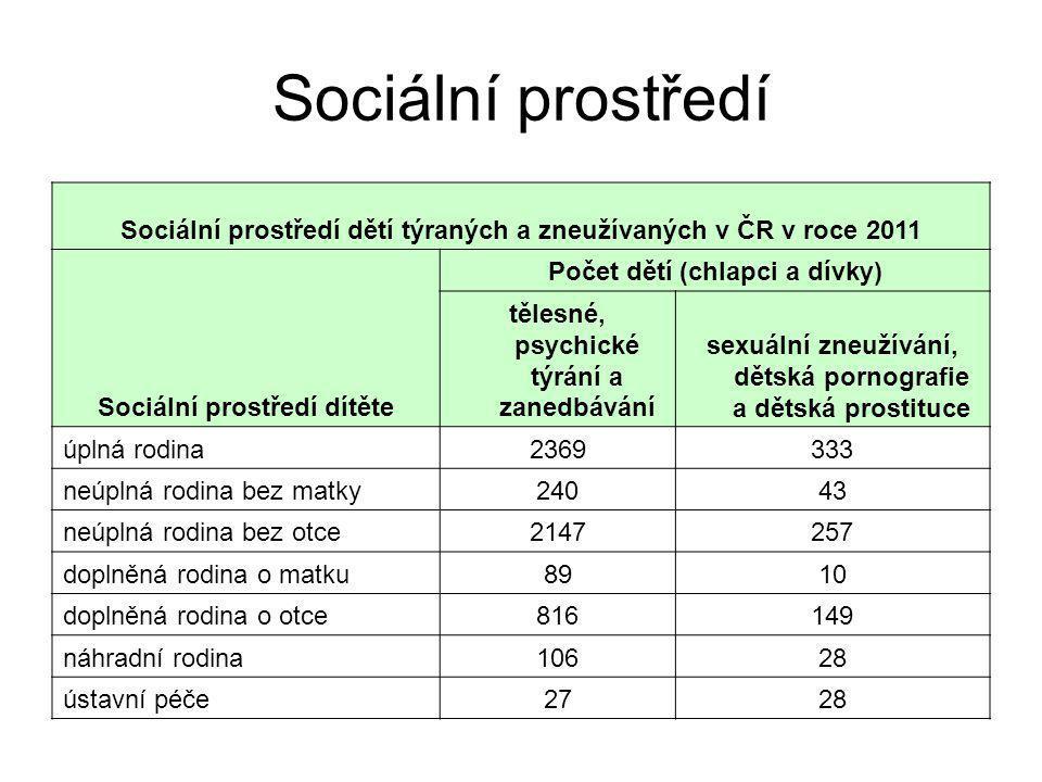 Sociální prostředí Sociální prostředí dětí týraných a zneužívaných v ČR v roce 2011 Sociální prostředí dítěte Počet dětí (chlapci a dívky) tělesné, ps
