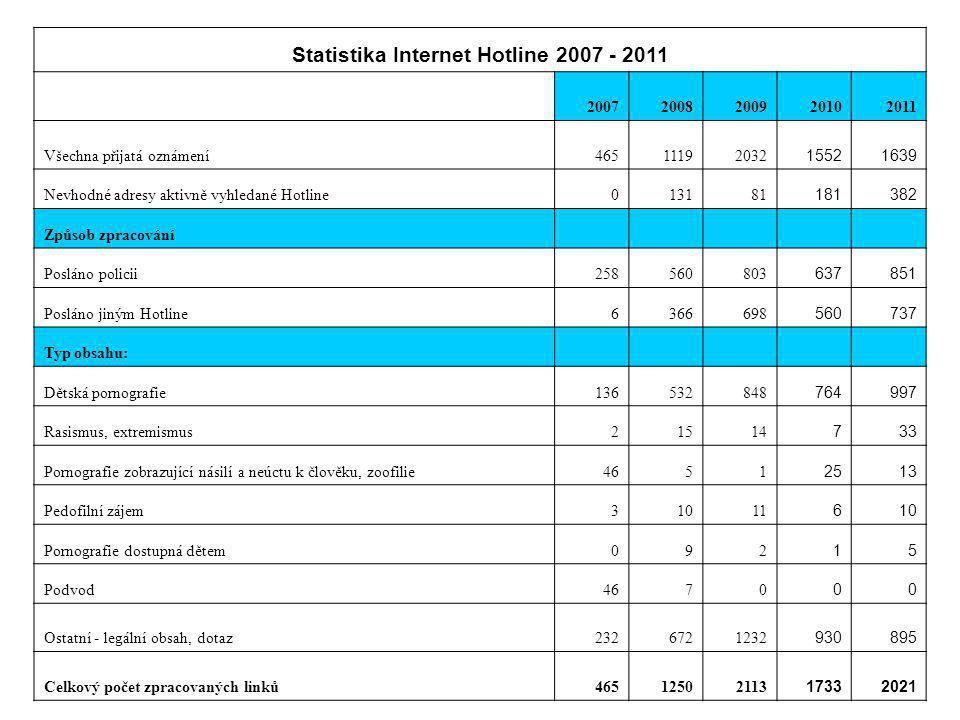 Statistika Internet Hotline 2007 - 2011 20072008200920102011 Všechna přijatá oznámení46511192032 15521639 Nevhodné adresy aktivně vyhledané Hotline013