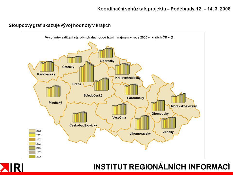 INSTITUT REGIONÁLNÍCH INFORMACÍ Sloupcový graf ukazuje vývoj hodnoty v krajích Koordinační schůzka k projektu – Poděbrady, 12.